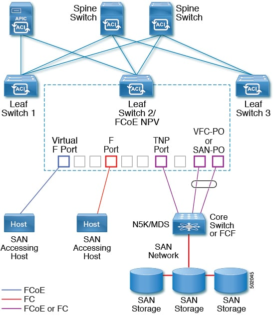 cisco layer 2 switch configuration guide
