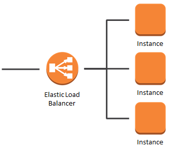 aws elastic load balancer user guide