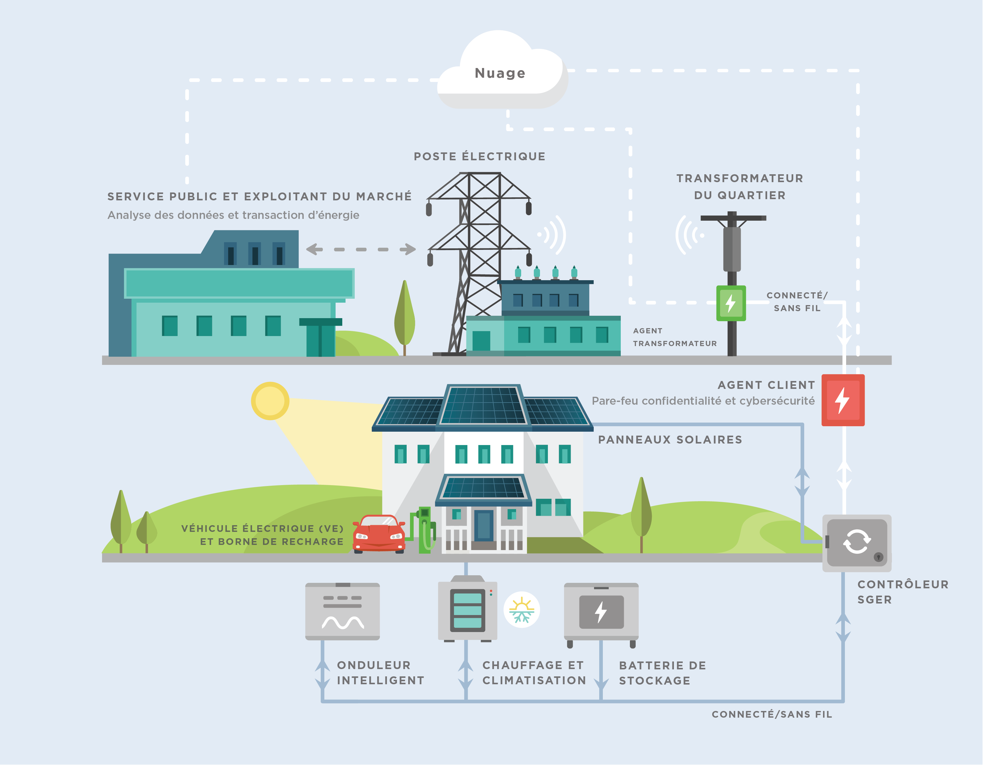 guide to saving electricity with a solar system