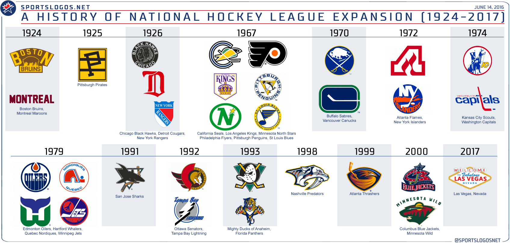 fans guide to picking an nhl team