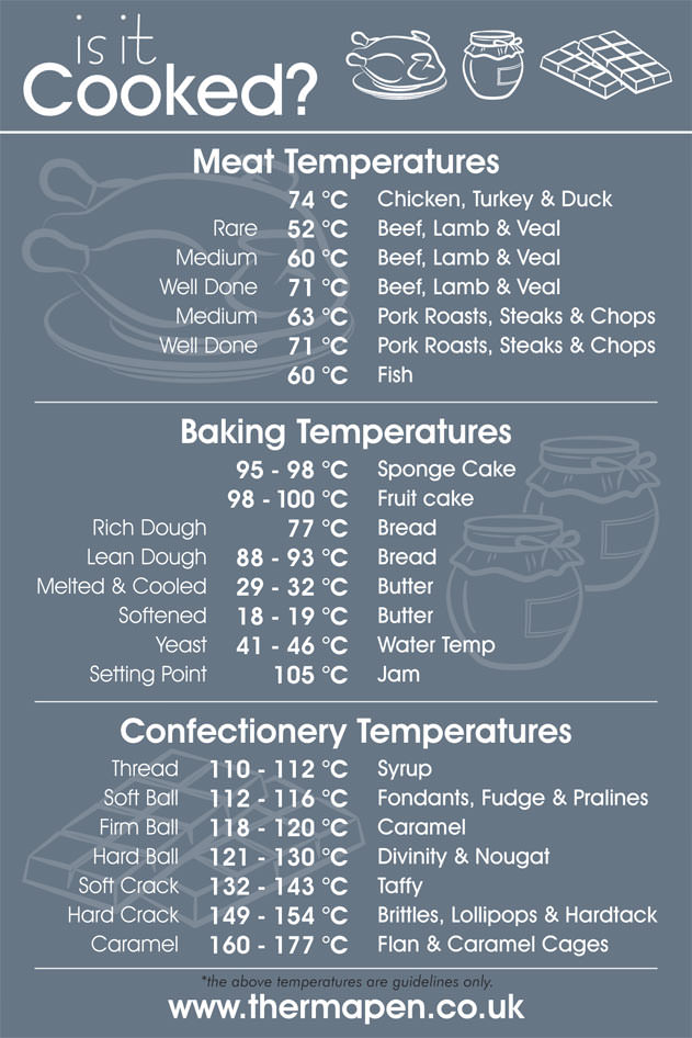 meat cooking temperature guide uk