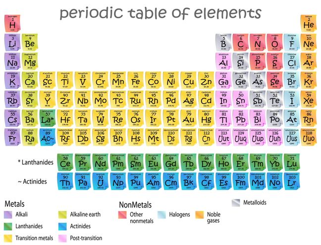 chemistry style guide numbers in equations