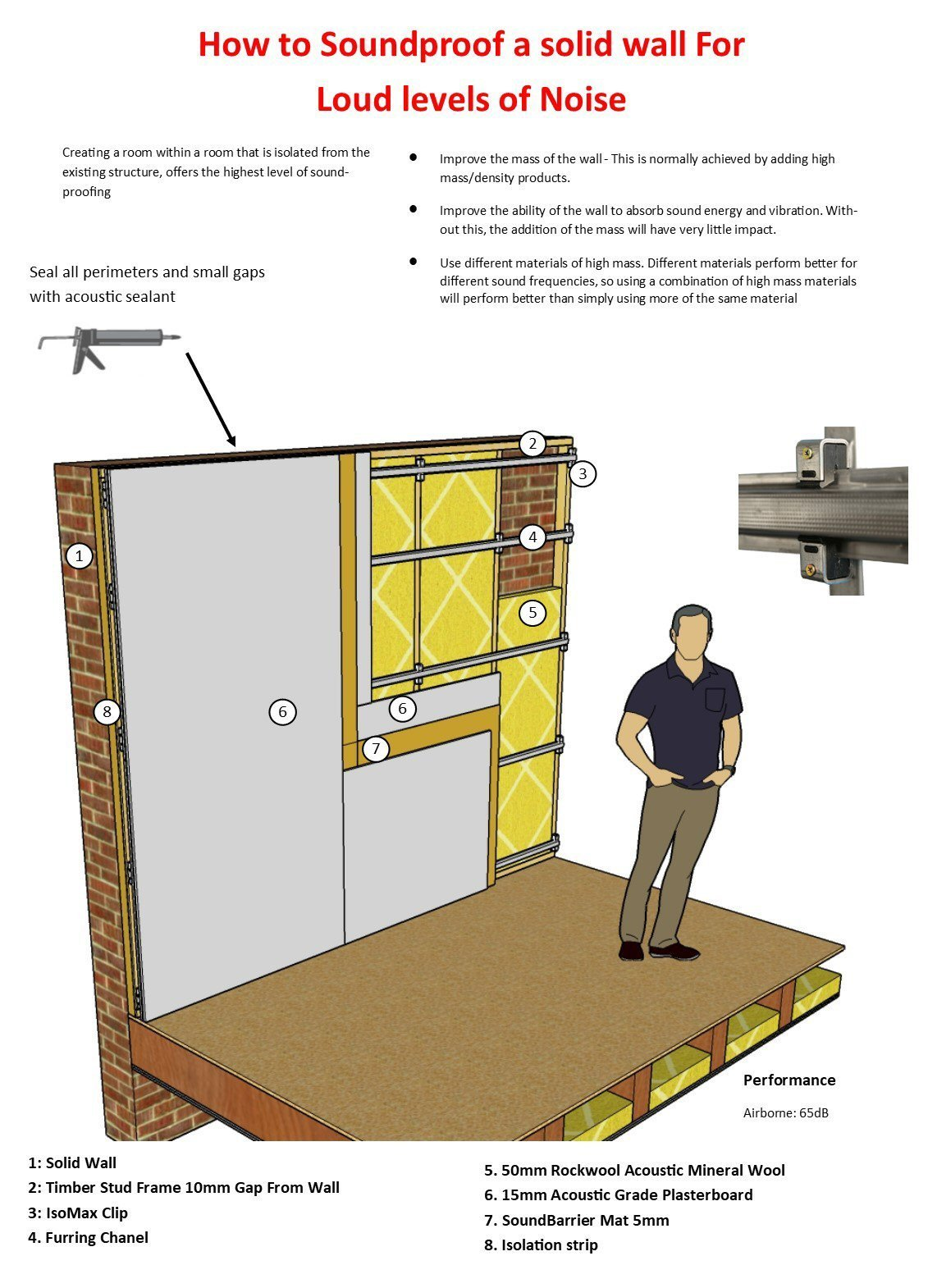 bradford acoustic insulation design guide