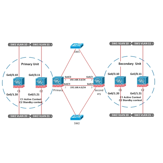 cisco asa vpn design guide