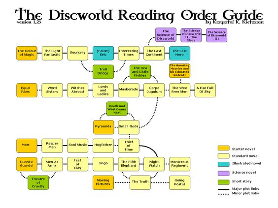 discworld reading order guide 2015