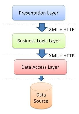 application architecture guide layer diagrams vs2013