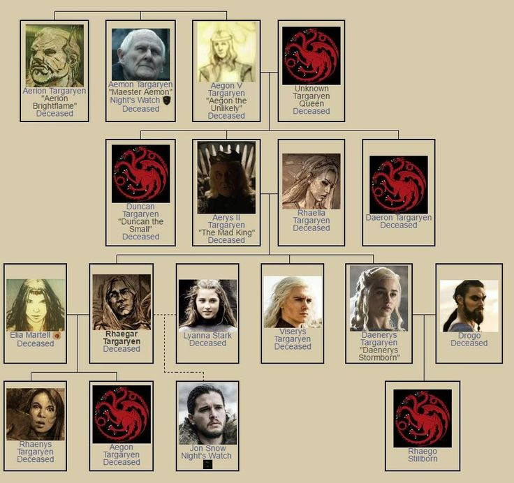 game of thrones rating parents guide