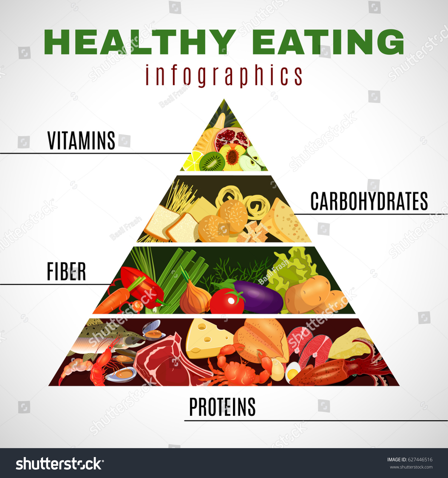 protein food groups food guide pyramid