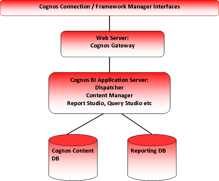 cognos controller 10.2 user guide pdf