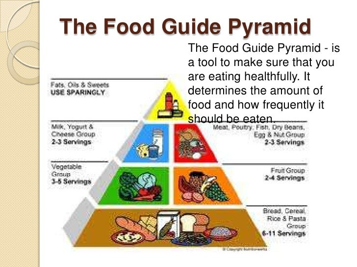 daily nutritional guide pyramid for filipino