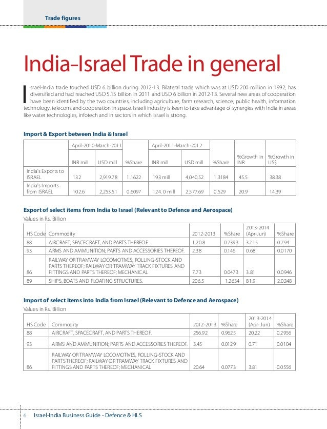 israel-india rubber business guide