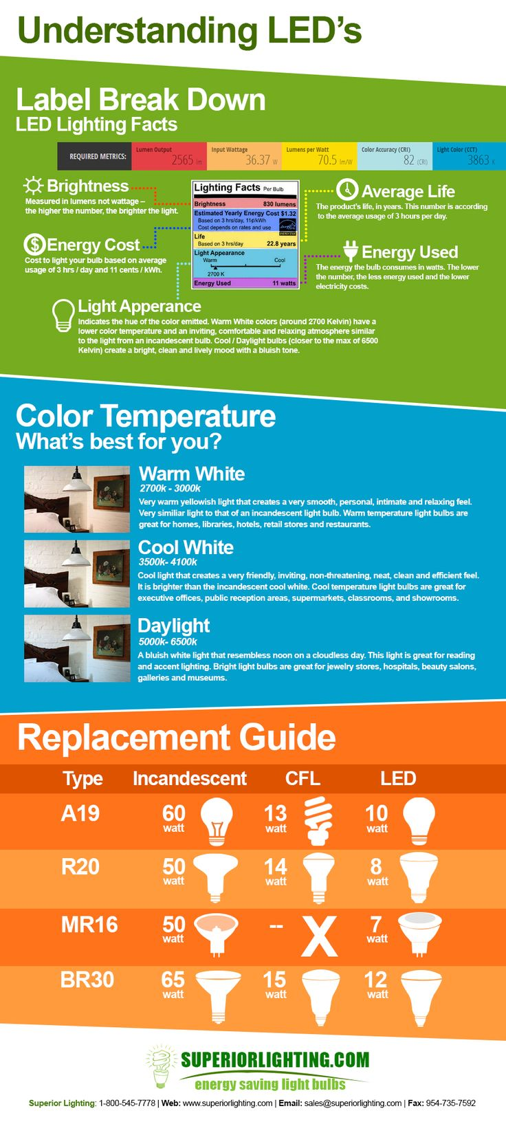 led car headlights colour temp guide