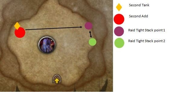 wow in depth mythic dungeon tank guide